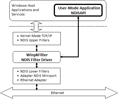 Windows Packet Filter architecture